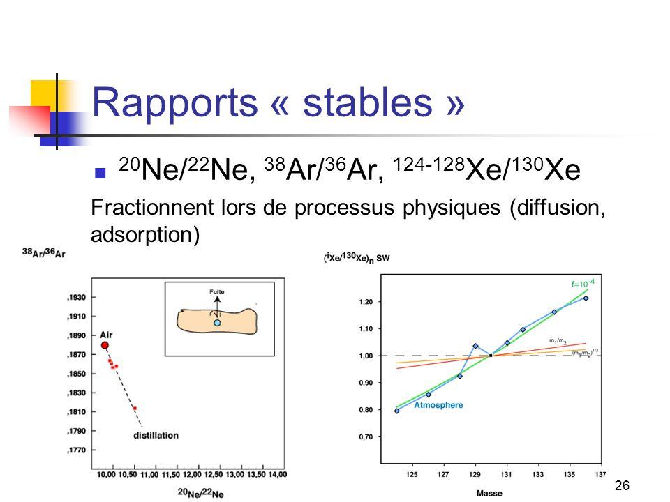 Rapports « stables » 20Ne/22Ne, 38Ar/36Ar, 124-128Xe/130Xe