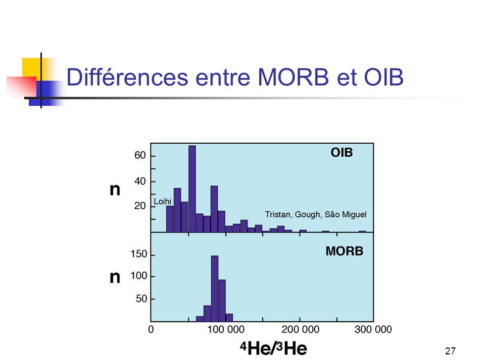 Différences entre MORB et OIB