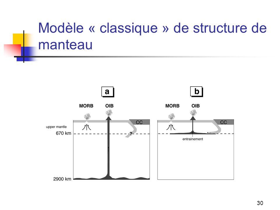 Modèle « classique » de structure de manteau
