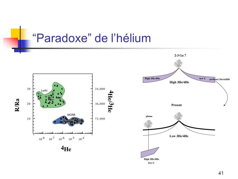 Paradoxe de l'hélium