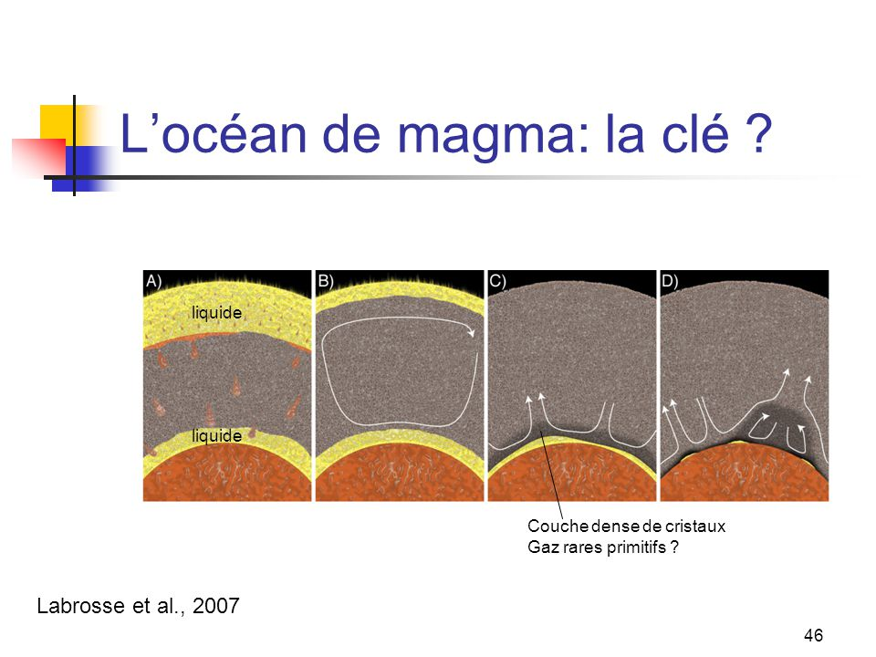 L'océan de magma: la clé