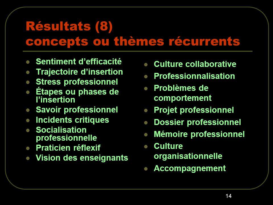 Résultats (8) concepts ou thèmes récurrents