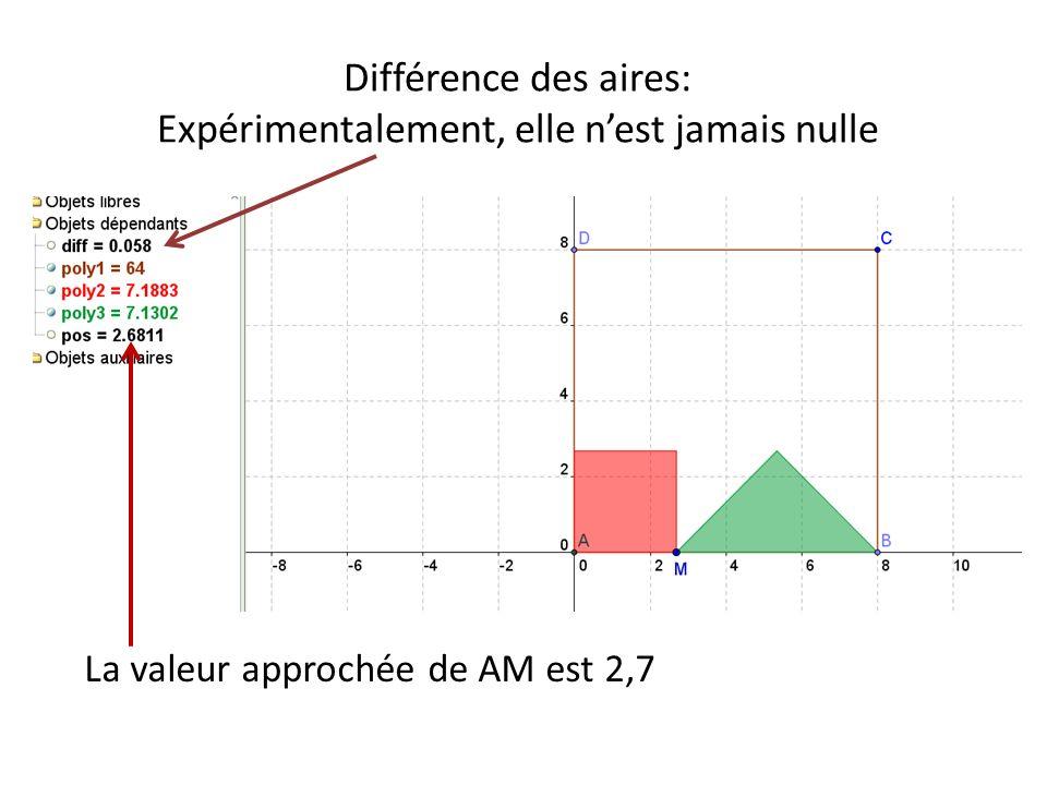Différence des aires: Expérimentalement, elle n'est jamais nulle