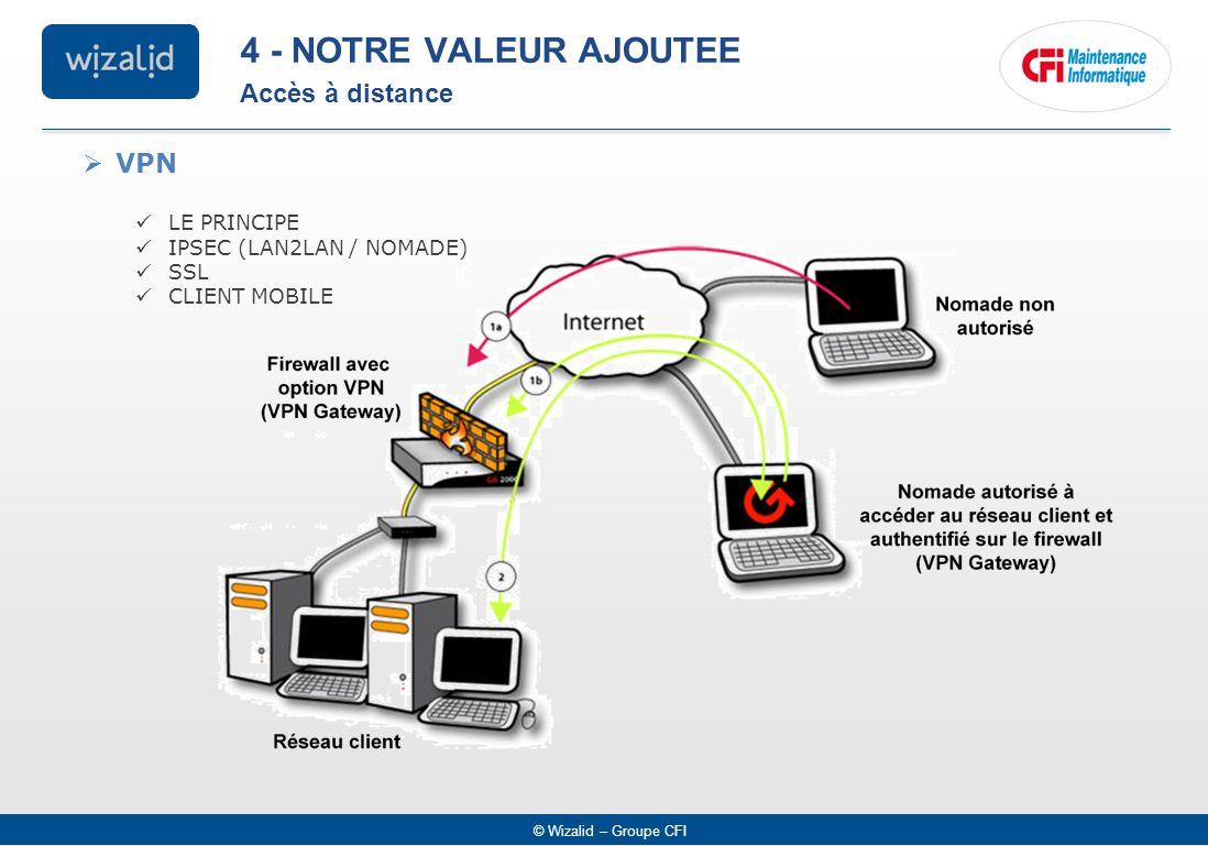 4 - NOTRE VALEUR AJOUTEE Accès à distance VPN LE PRINCIPE