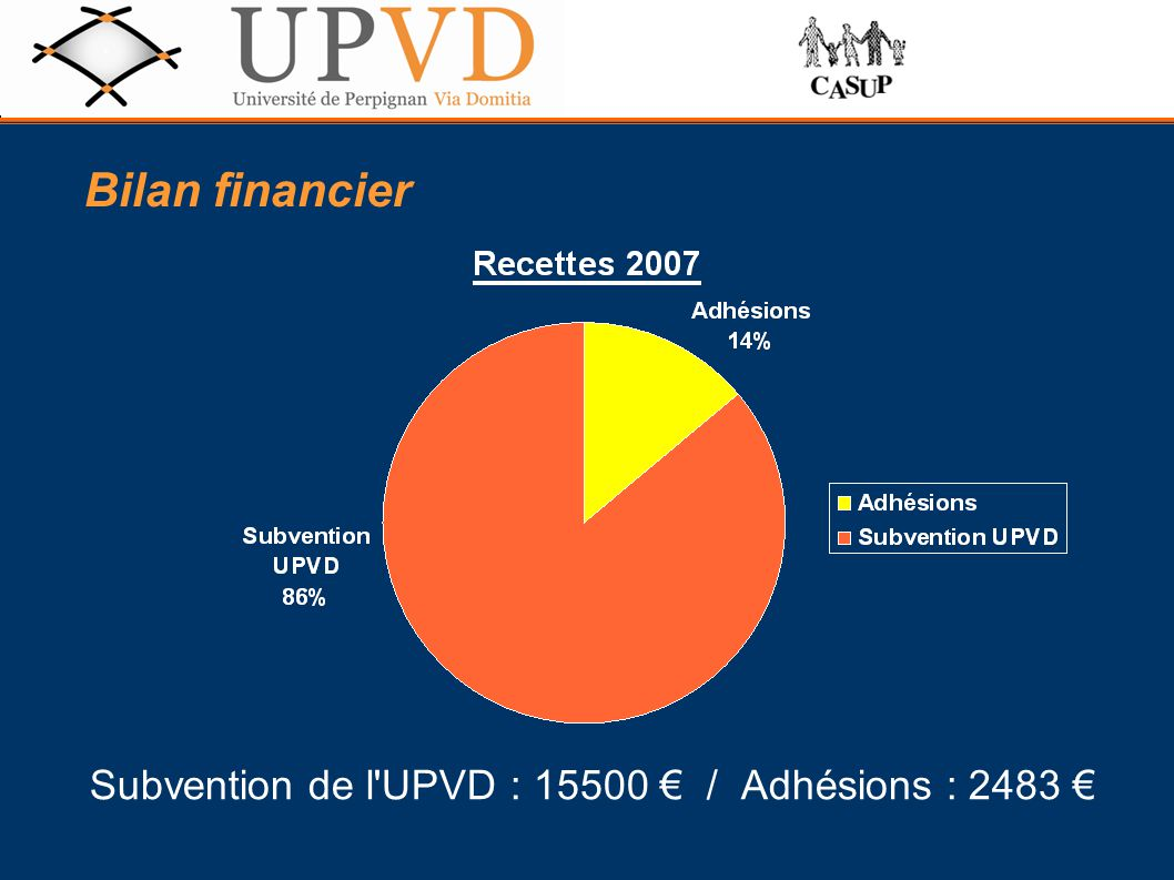 Bilan financier Subvention de l UPVD : 15500 € / Adhésions : 2483 €