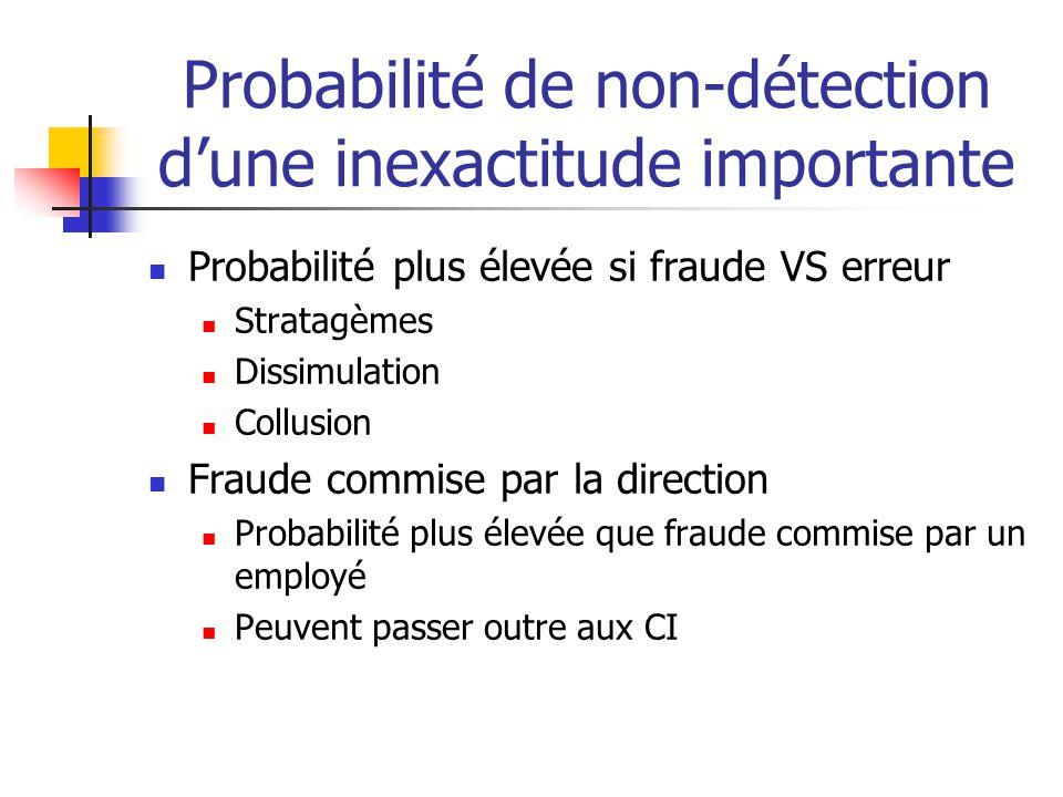 Probabilité de non-détection d'une inexactitude importante
