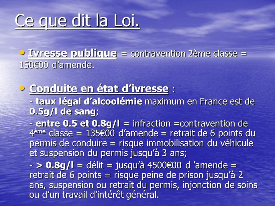 Ce que dit la Loi. Ivresse publique = contravention 2ème classe = 150€00 d'amende. Conduite en état d'ivresse :