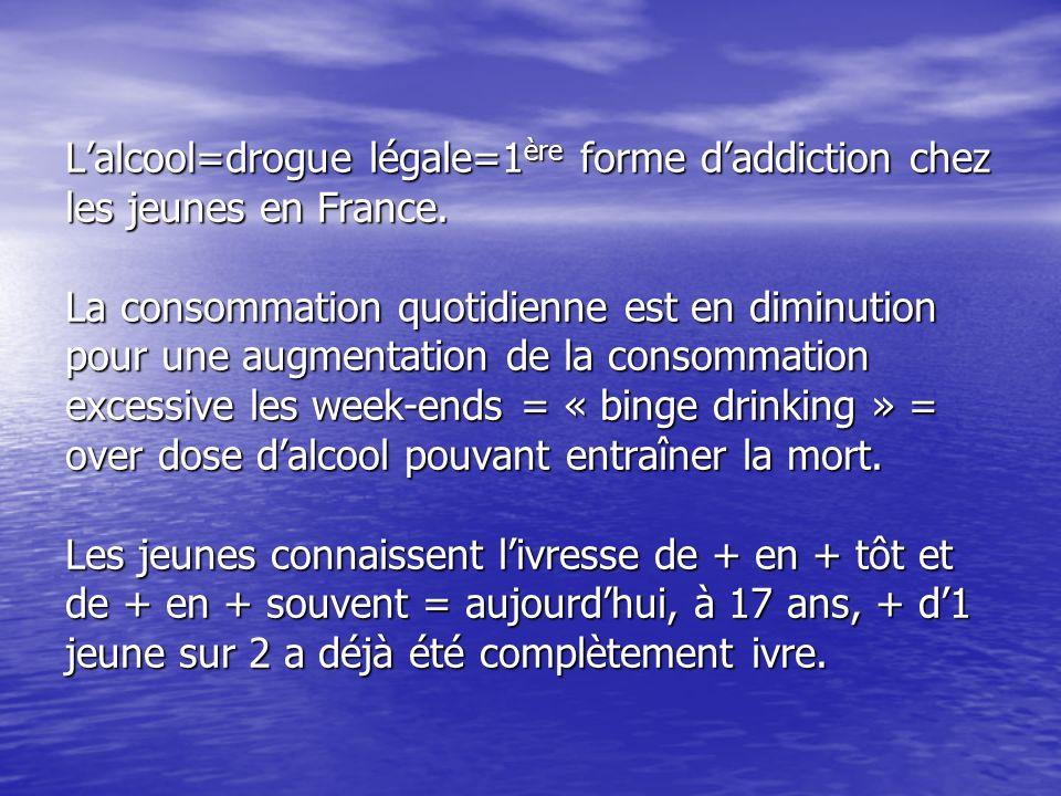 L'alcool=drogue légale=1ère forme d'addiction chez les jeunes en France.