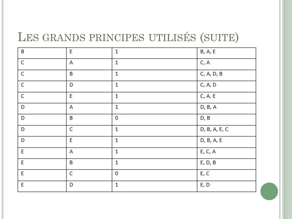 Les grands principes utilisés (suite)