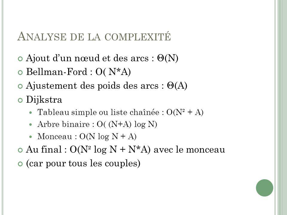 Analyse de la complexité