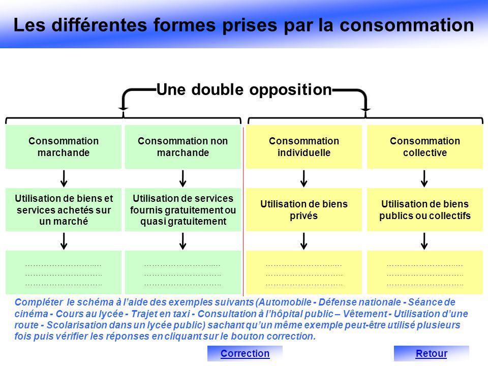 Les différentes formes prises par la consommation