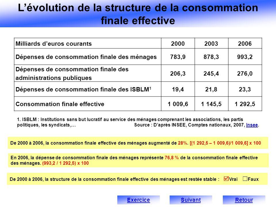 L'évolution de la structure de la consommation finale effective