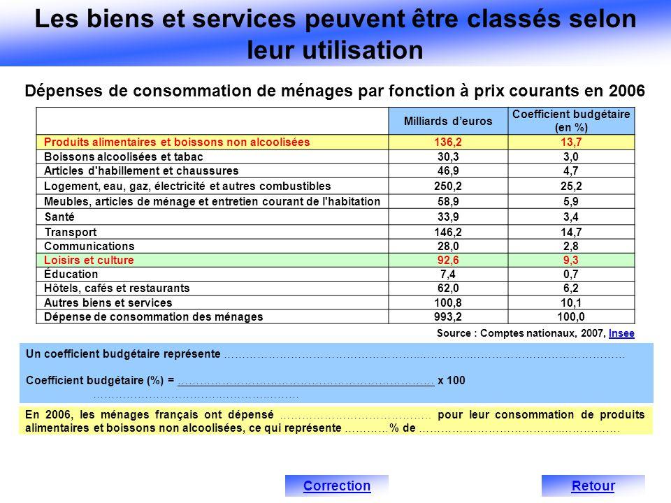 Les biens et services peuvent être classés selon leur utilisation