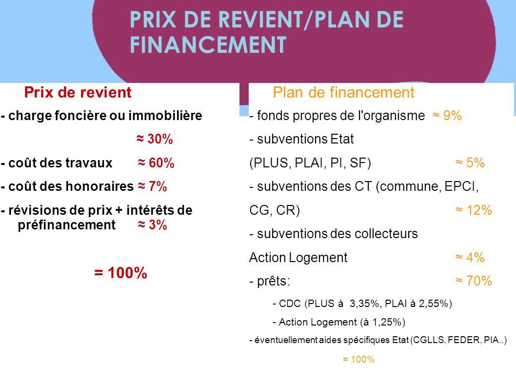 PRIX DE REVIENT/PLAN DE FINANCEMENT