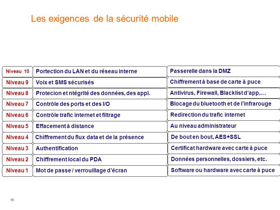 Les exigences de la sécurité mobile