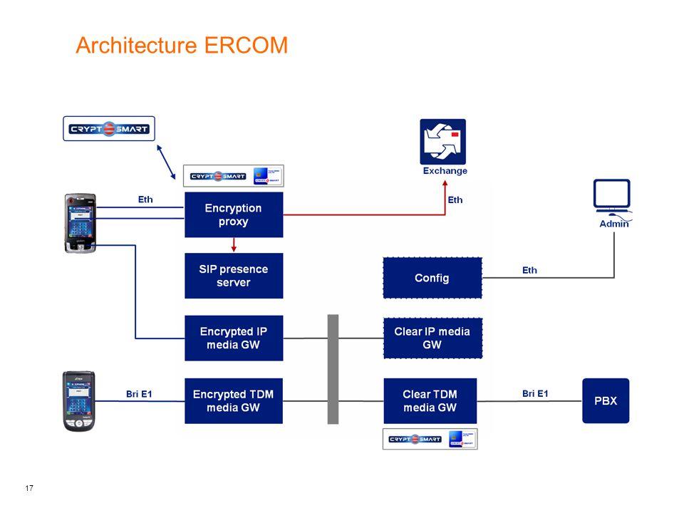 Architecture ERCOM
