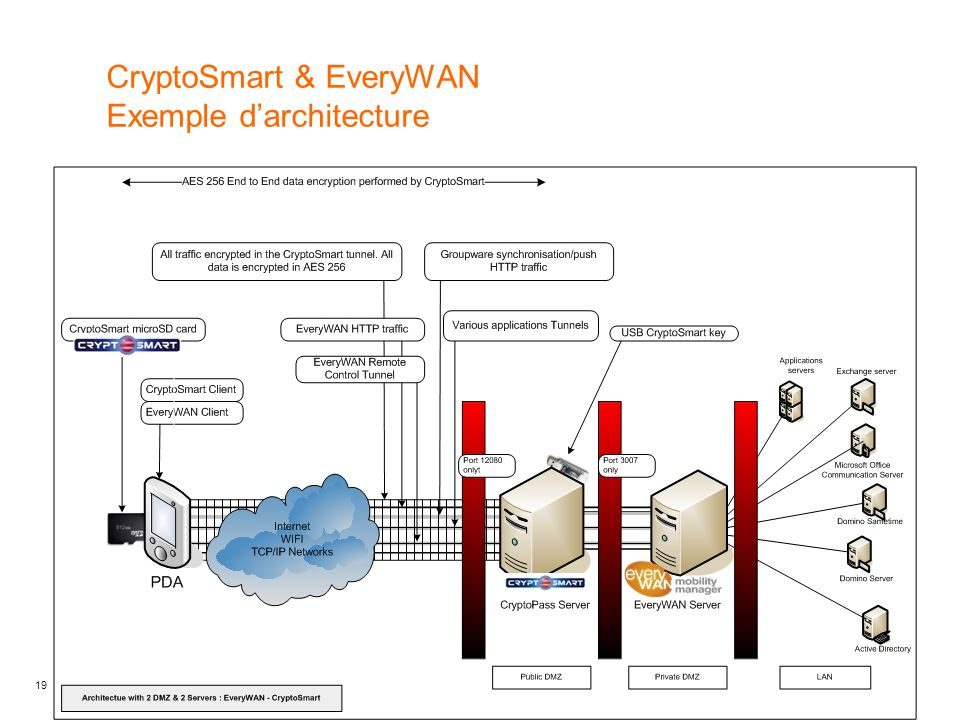 CryptoSmart & EveryWAN Exemple d'architecture
