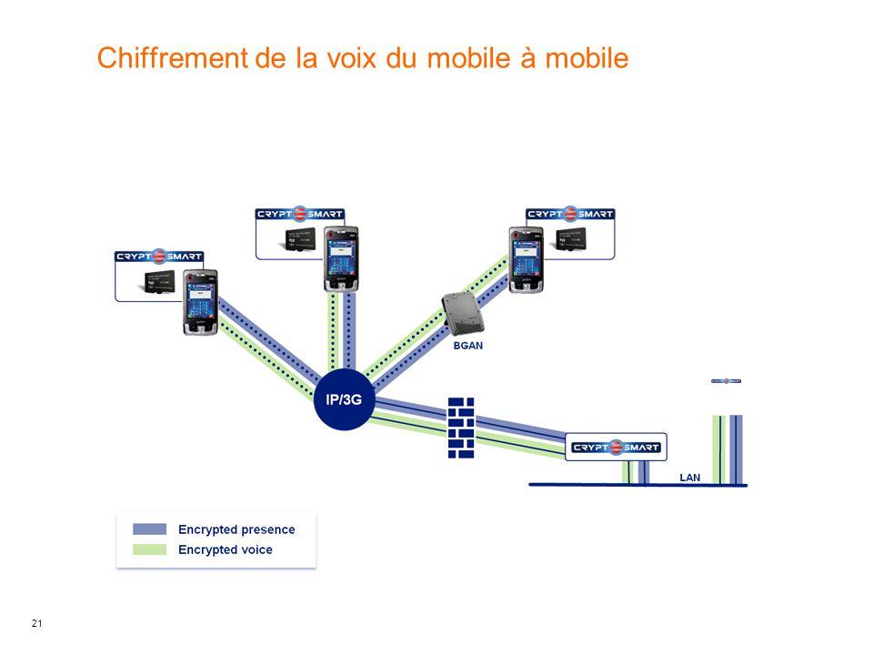 Chiffrement de la voix du mobile à mobile