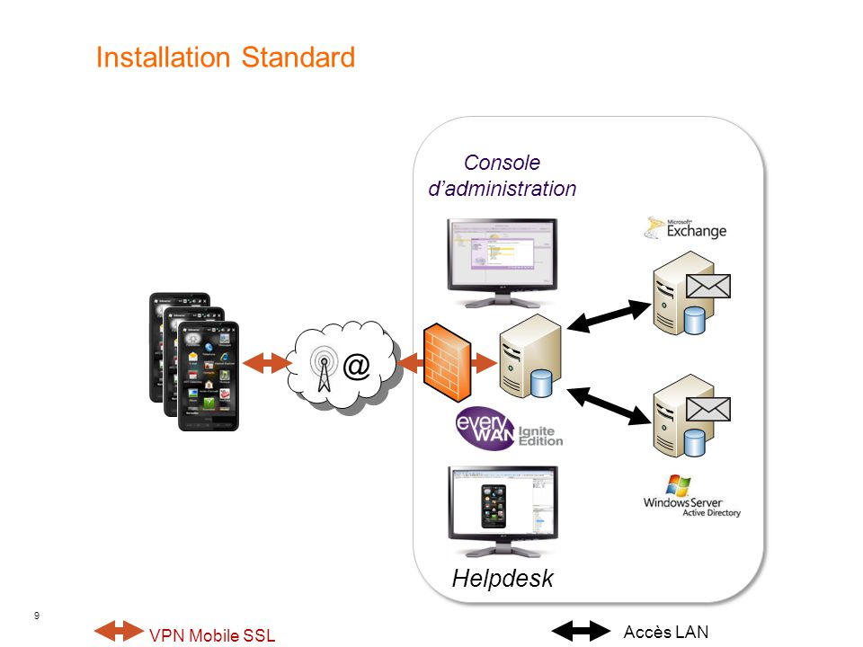 Installation Standard