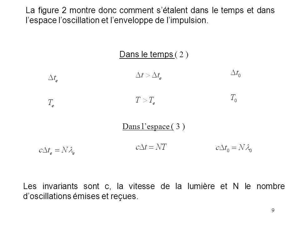 La figure 2 montre donc comment s'étalent dans le temps et dans l'espace l'oscillation et l'enveloppe de l'impulsion.