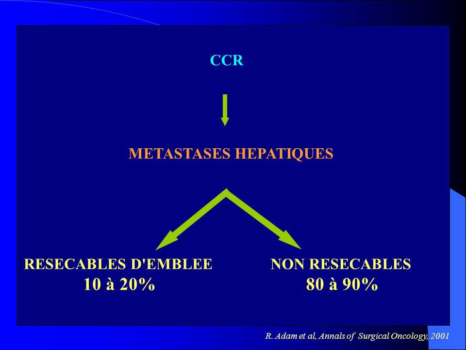 10 à 20% 80 à 90% Position du problème CCR METASTASES HEPATIQUES