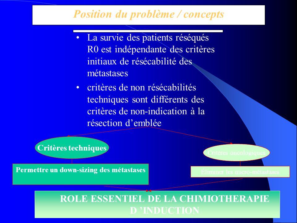 Position du problème / concepts