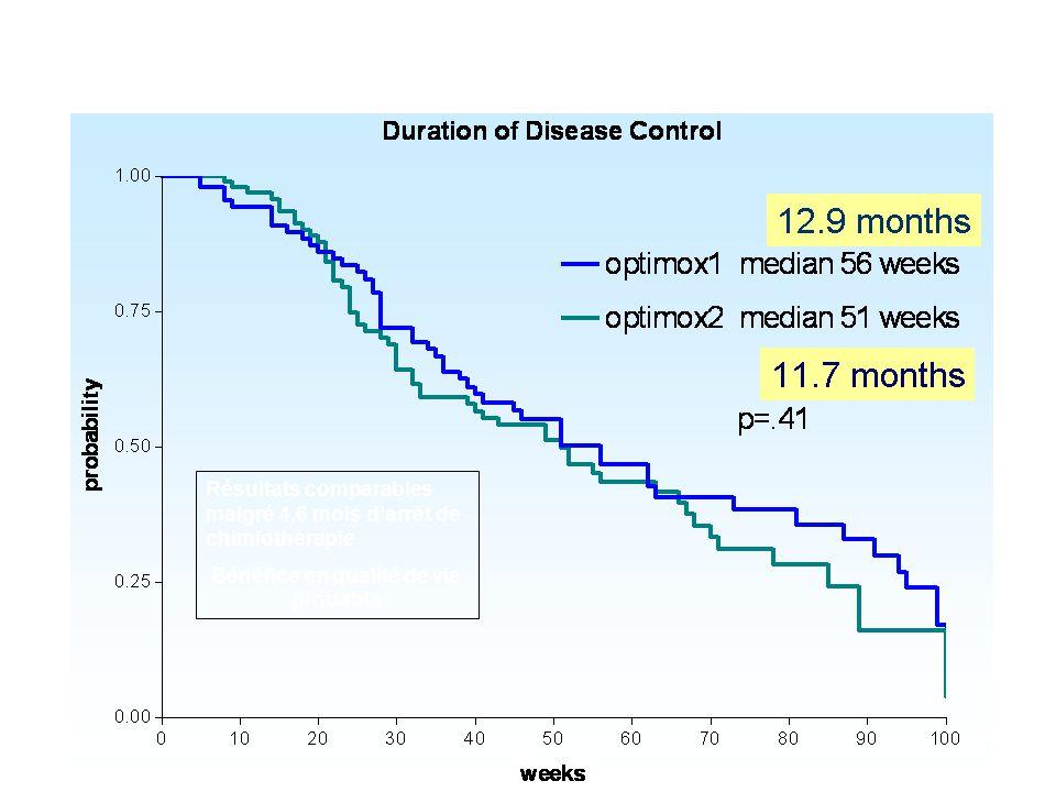 Resultats essai Optimox 2 Bénéfice en qualité de vie probable