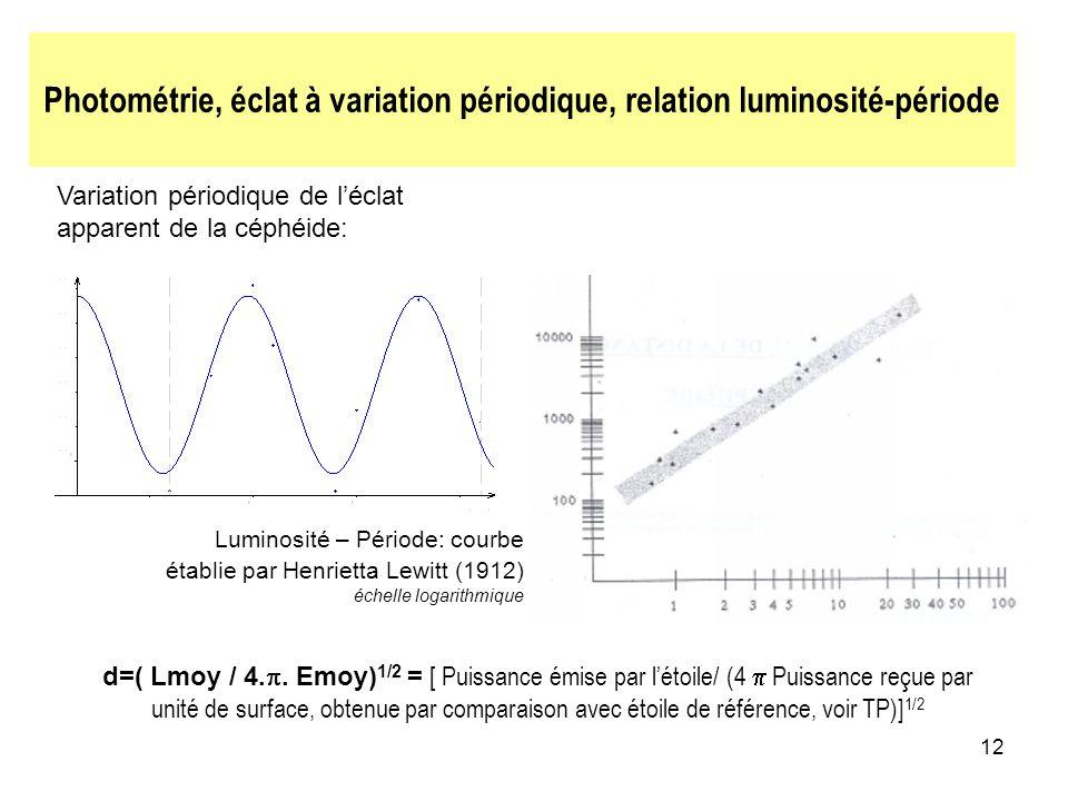 Photométrie, éclat à variation périodique, relation luminosité-période