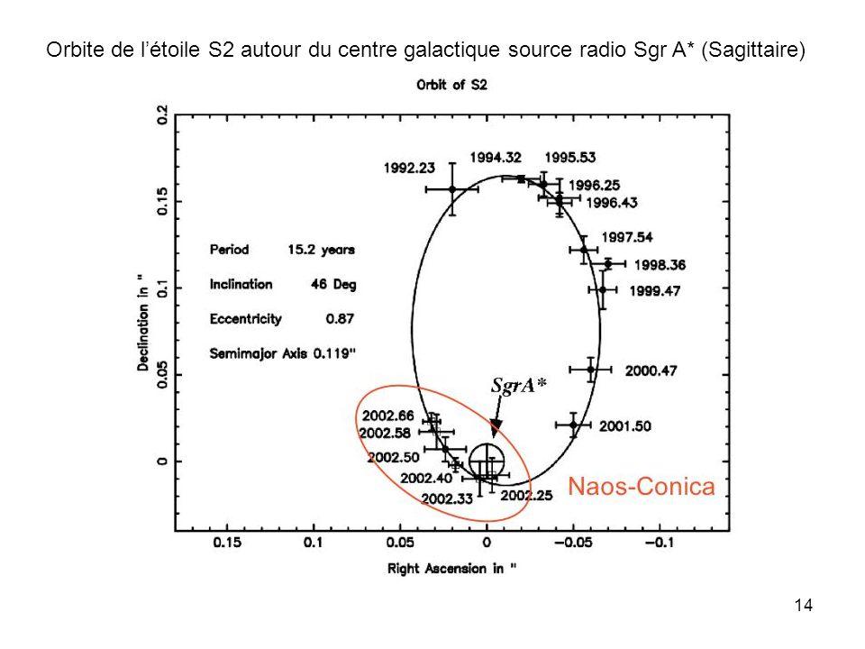 Orbite de l'étoile S2 autour du centre galactique source radio Sgr A