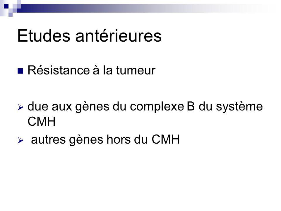Etudes antérieures Résistance à la tumeur