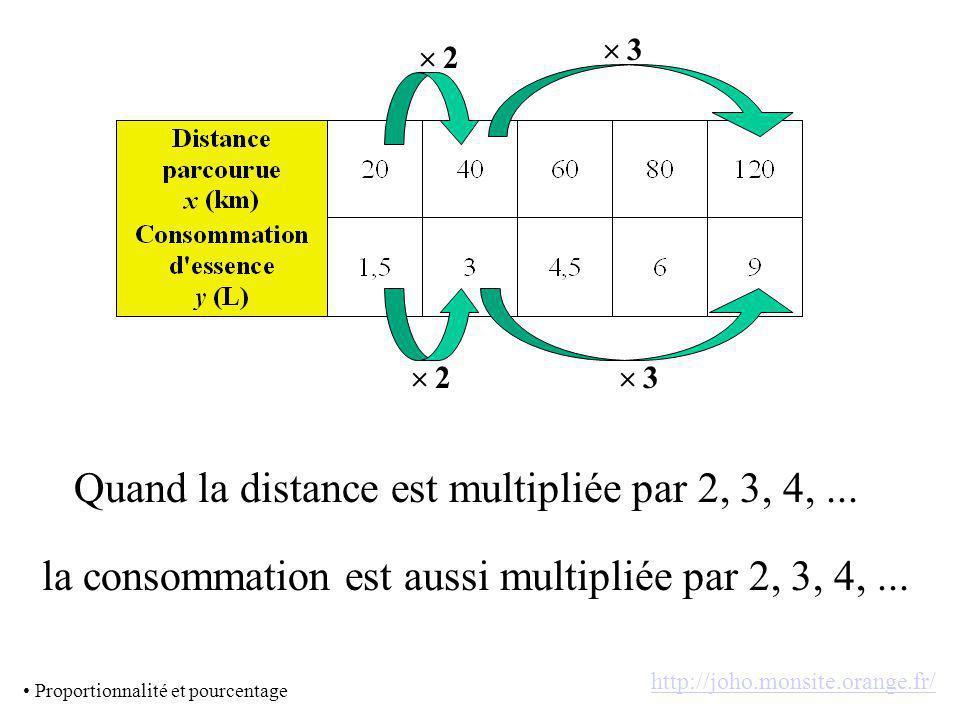 Quand la distance est multipliée par 2, 3, 4, ...