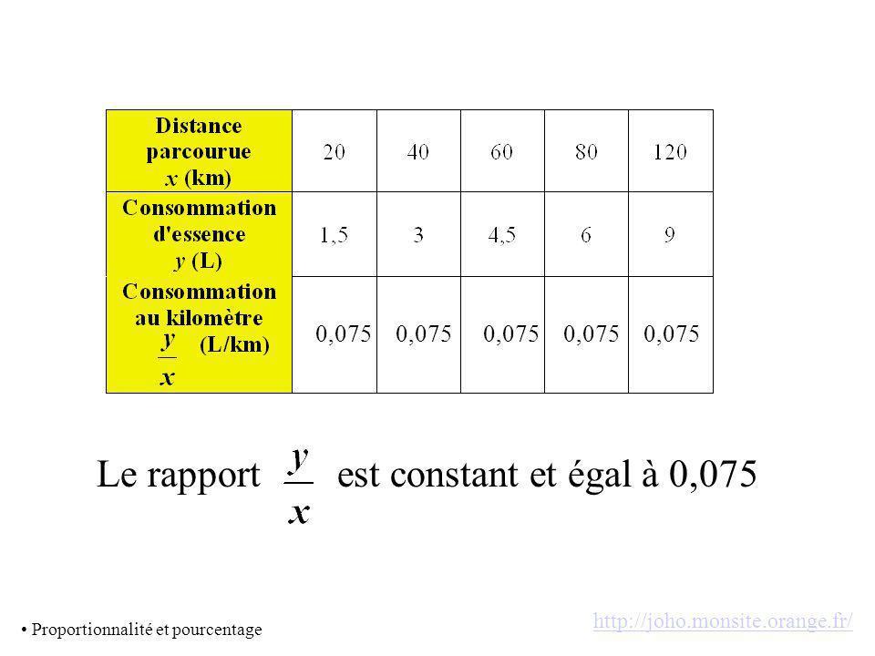 Le rapport est constant et égal à 0,075 0,075 0,075 0,075 0,075 0,075