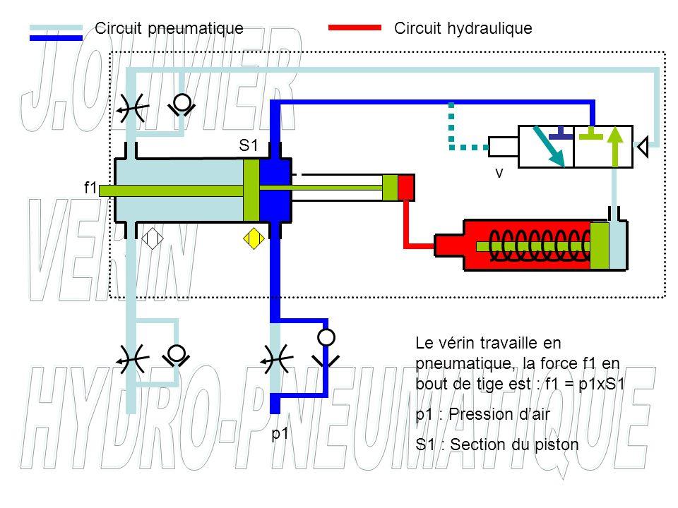 Circuit pneumatique Circuit hydraulique. S1. v. f1. Le vérin travaille en pneumatique, la force f1 en bout de tige est : f1 = p1xS1.