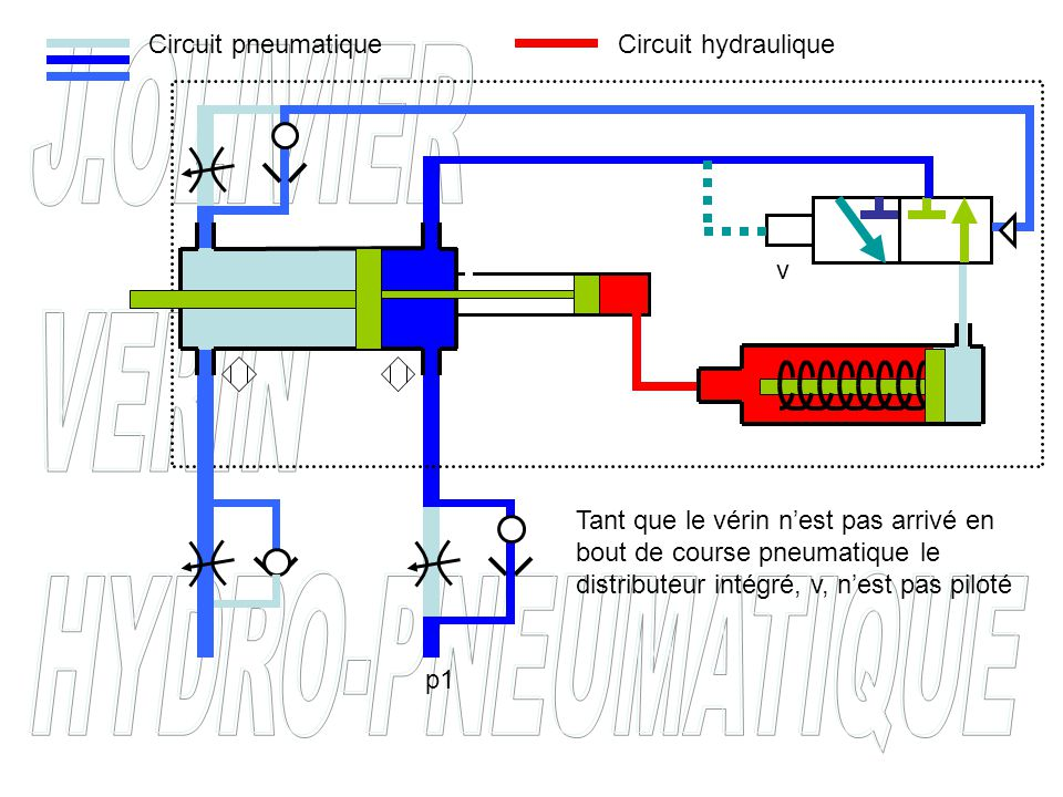 Circuit pneumatique Circuit hydraulique. v.