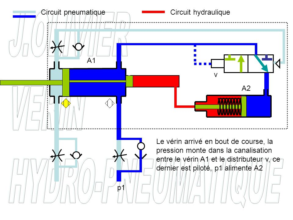 Circuit pneumatique Circuit hydraulique. A1. v. A2.