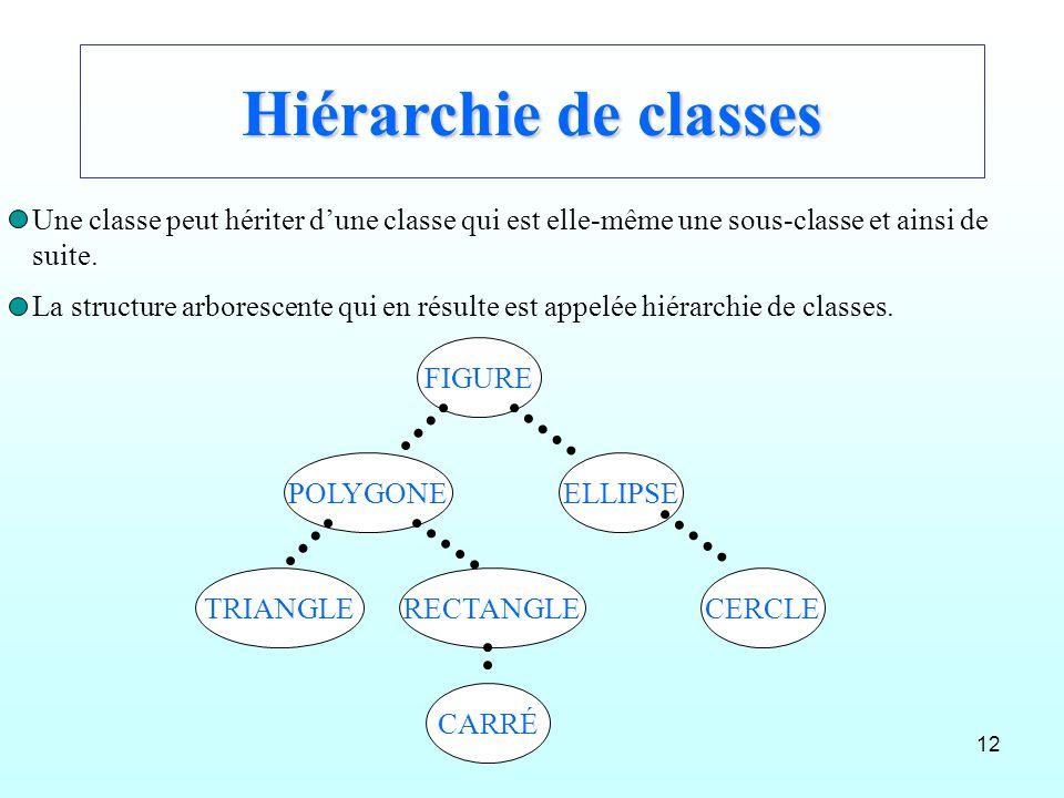 Hiérarchie de classes Une classe peut hériter d'une classe qui est elle-même une sous-classe et ainsi de.