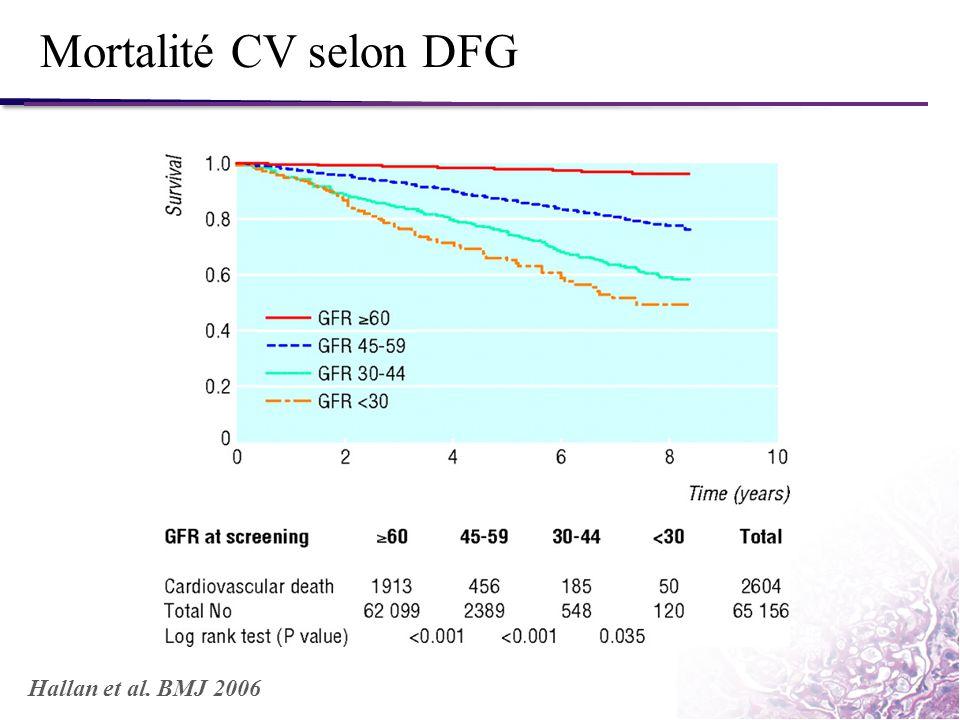 Mortalité CV selon DFG Hallan et al. BMJ 2006