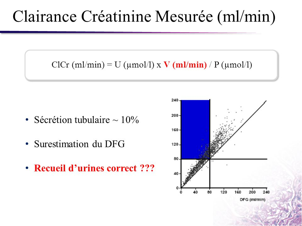 Clairance Créatinine Mesurée (ml/min)