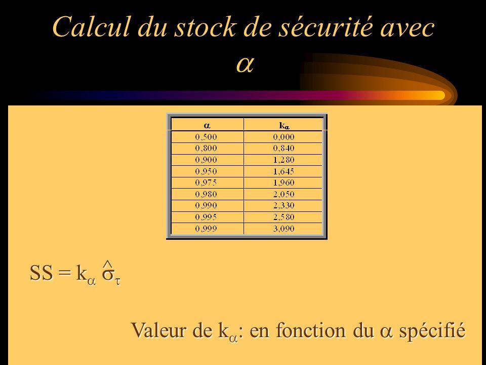 Calcul du stock de sécurité avec a