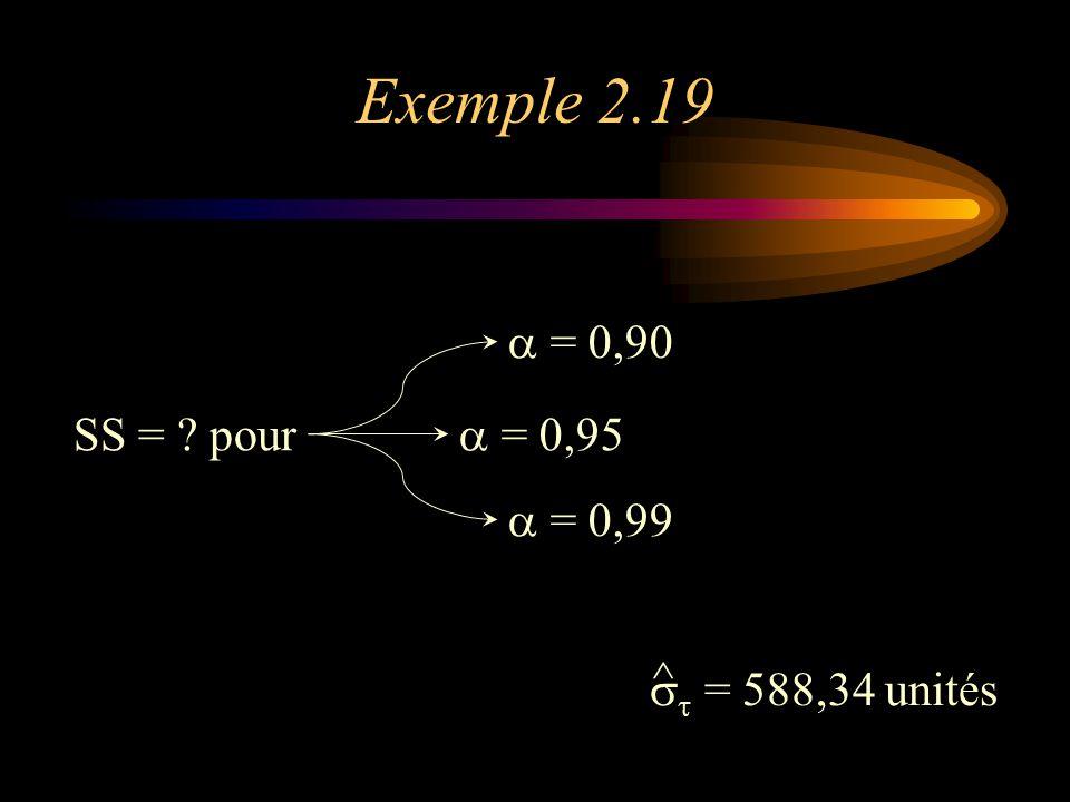 Exemple 2.19 a = 0,90 SS = pour a = 0,95 a = 0,99 st = 588,34 unités