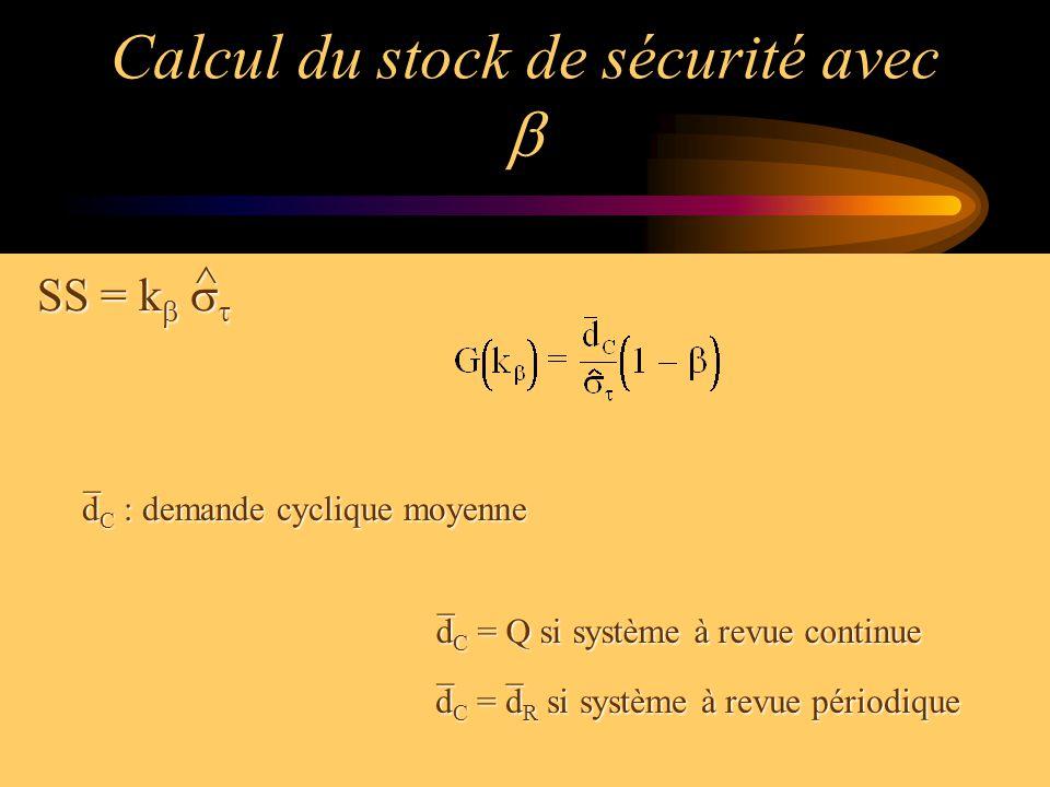 Calcul du stock de sécurité avec b