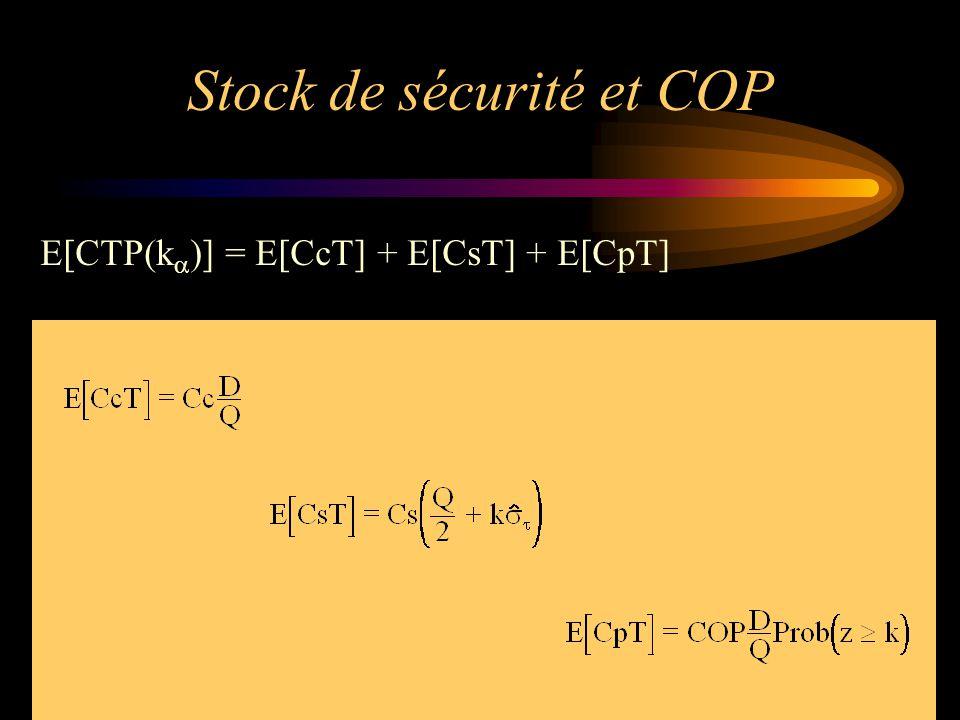 Stock de sécurité et COP