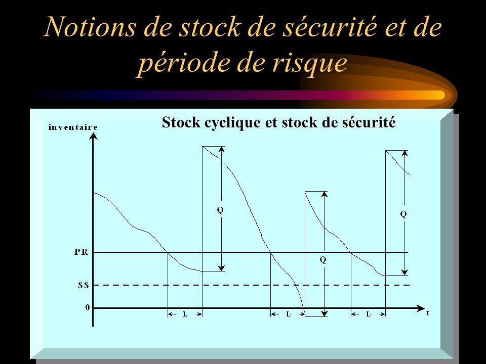 Notions de stock de sécurité et de période de risque