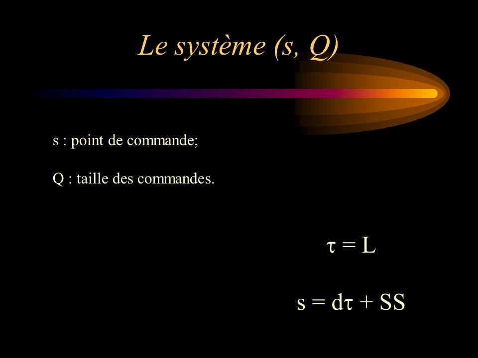 Le système (s, Q) t = L s = dt + SS s : point de commande;