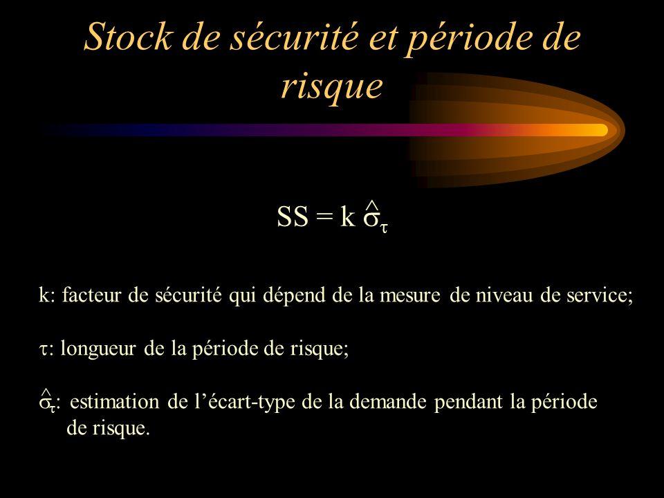 Stock de sécurité et période de risque