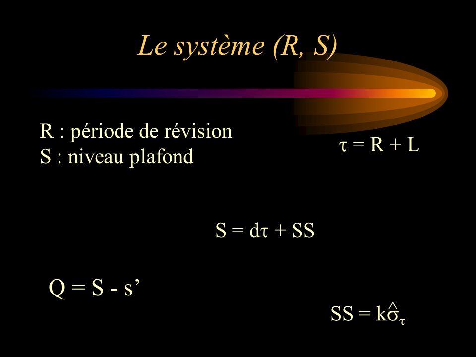 Le système (R, S) Q = S - s' R : période de révision