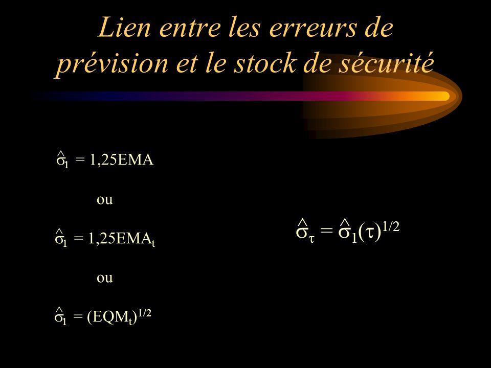 Lien entre les erreurs de prévision et le stock de sécurité