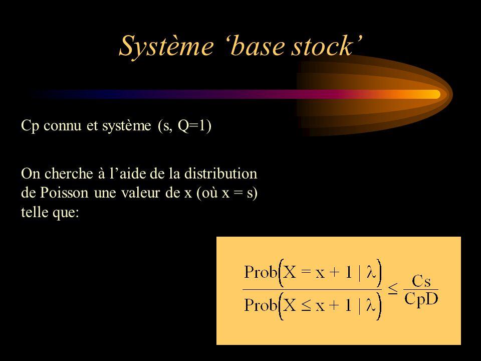 Système 'base stock' Cp connu et système (s, Q=1)