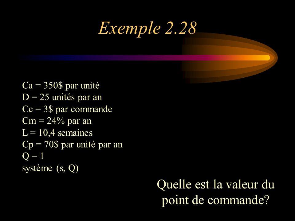 Exemple 2.28 Quelle est la valeur du point de commande