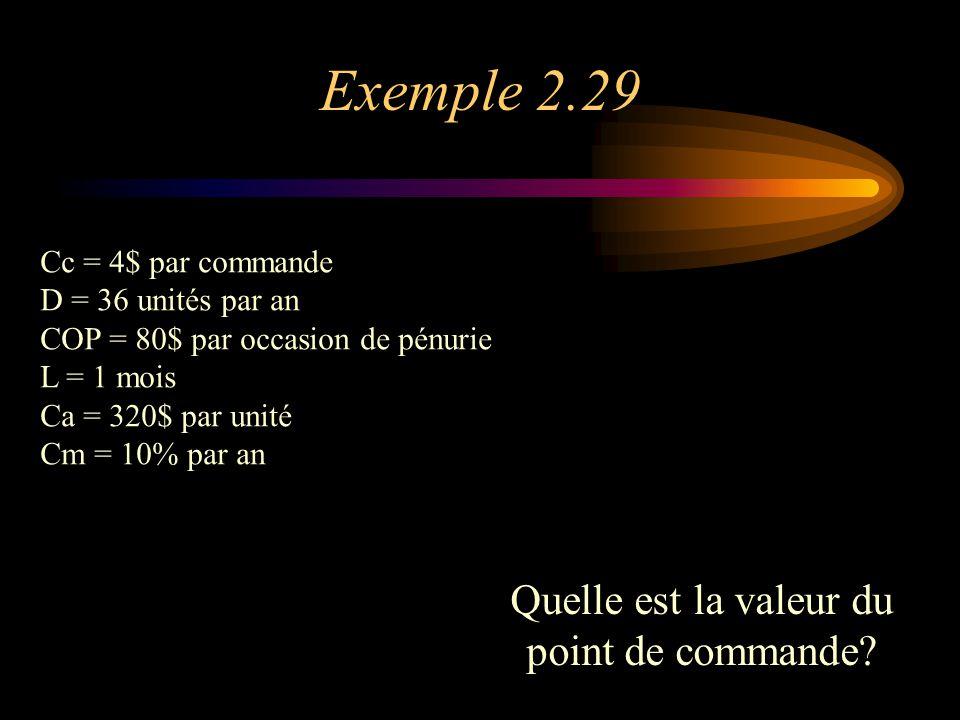 Exemple 2.29 Quelle est la valeur du point de commande